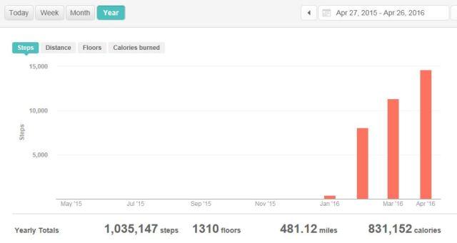 1 MIL steps